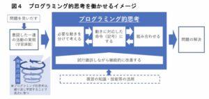 文部科学省「プログラミング的思考」の図
