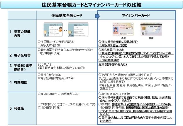 住民基本台帳カードとマイナンバーカードのカードの違い
