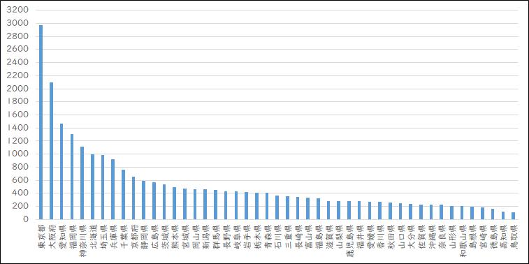 2020年度IT導入補助金 都道府県別の交付決定事業者数